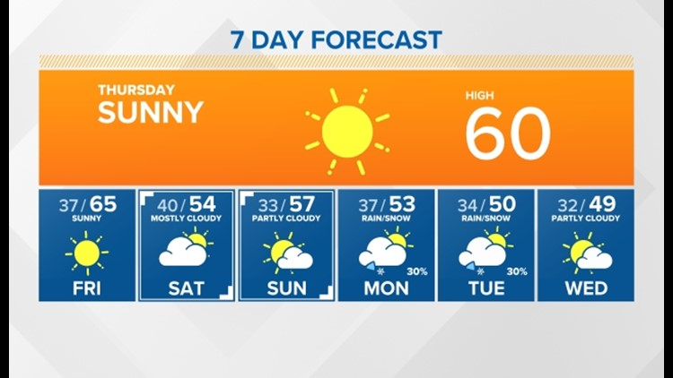 Sunny skies and warm temperatures through tomorrow followed by unsettled air and showers by the first of the week
