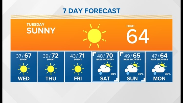 Sunny skies that will be warming through the week then showers are expected  by this weekend