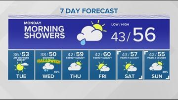 Weather forecast for Sunday, Oct. 28