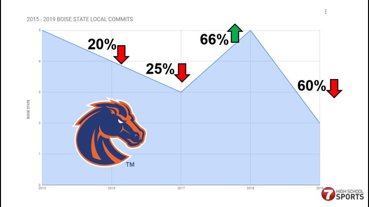 Boise State local football recruiting 2015 - 2019