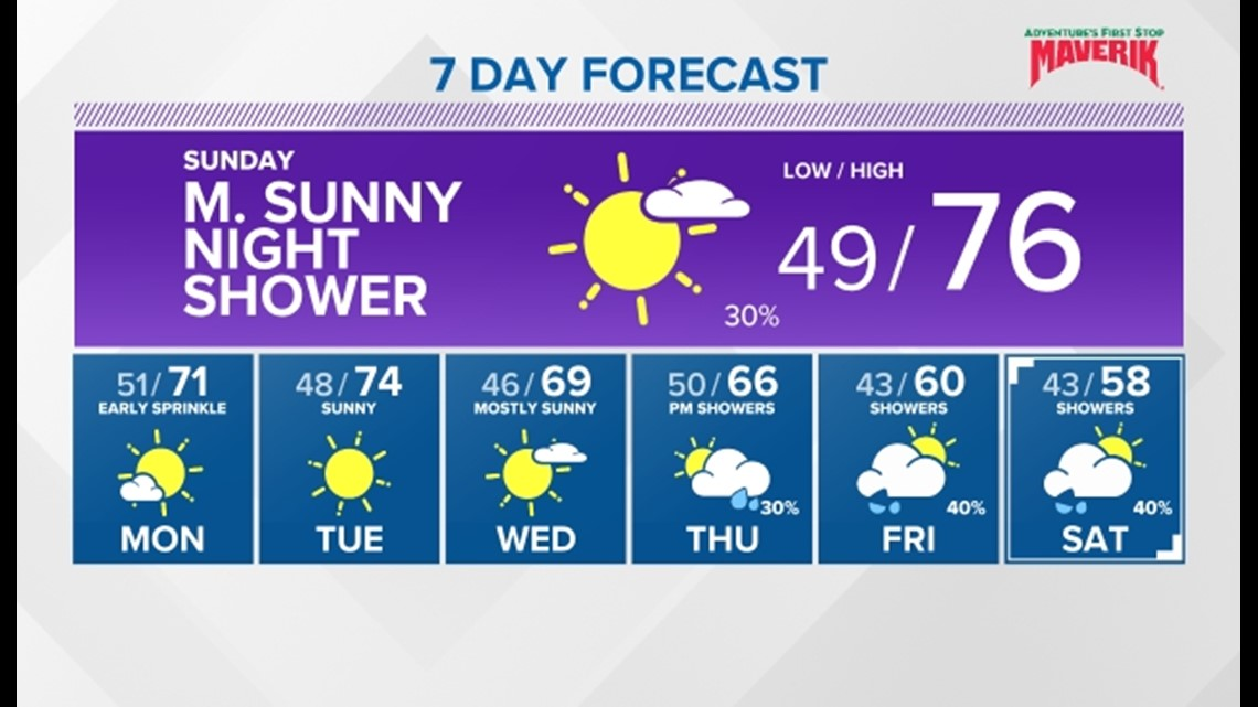 """As autumn begins, our temps will be """"fall-ing"""" next week"""