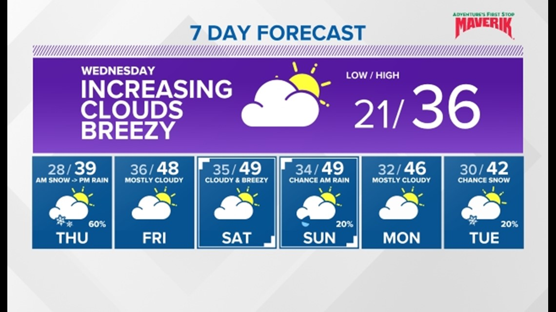 Sunshine cool and breezy. Clouds increase with rain and snow coming on Thursday