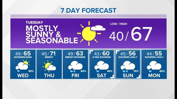 Enjoy the sunshine on Tuesday, as unsettled weather is expected through the rest of the week
