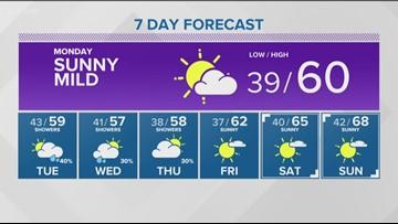Weather forecast for Sunday, Oct. 7