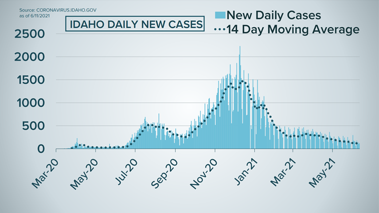 Latest Idaho COVID-19 and vaccine data: Interactive graphs tracking the pandemic