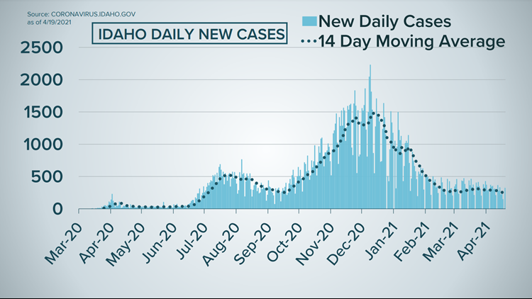 Idaho COVID-19 latest: 321 new cases, 6 deaths reported between Sunday-Monday