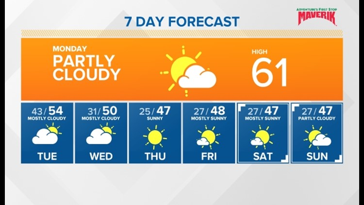 Stagnant air and warm temperatures to start the week, then a cool down for the end of the week