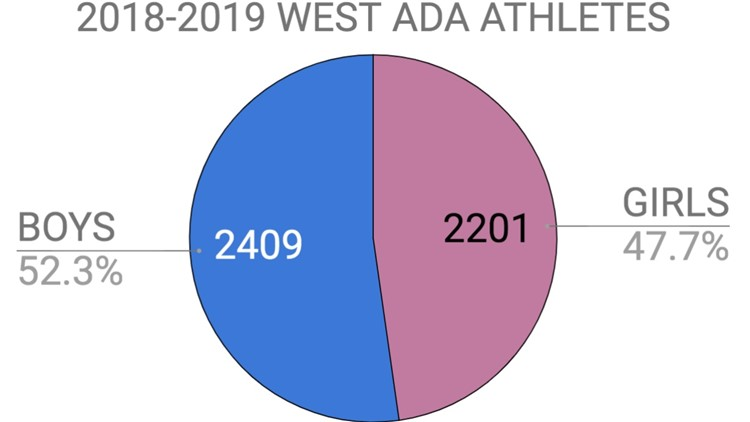 West Ada School district athletes 2018-2019