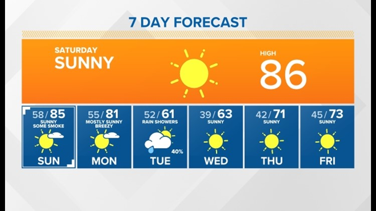 First weekend of Fall feels more like summer; smoke moving in; much cooler with showers by Tuesday