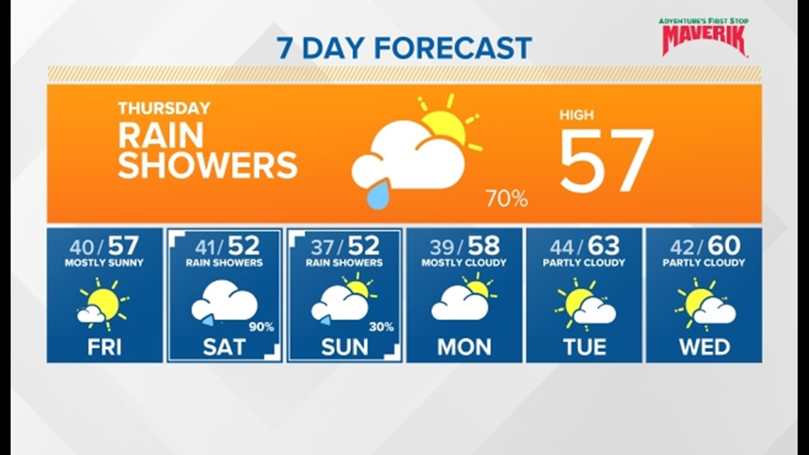 Cooler temperatures showers and breezy winds for today, more showers for the weekend