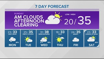 Weather forecast for the Treasure Valley on Dec. 8