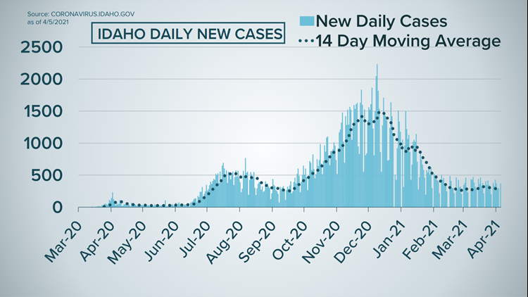 Idaho COVID-19 latest: More than 275 total new cases and 1 new death reported Tuesday