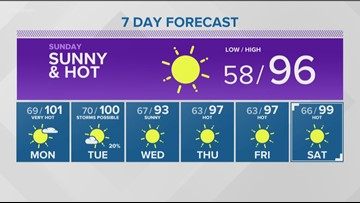 The Treasure Valley's hottest day the day is almost here but how long will the triple-digit heat last?