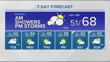 Web weather forecast for southern Idaho on Sunday, April 7