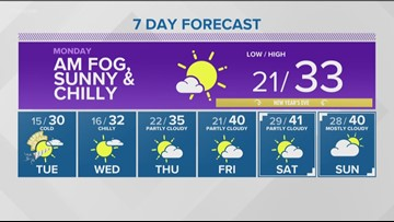 Sunday's Forecast: Sunny and Colder to Start the New Year