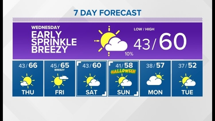 Gradual drying and warming is in store for the rest of the week