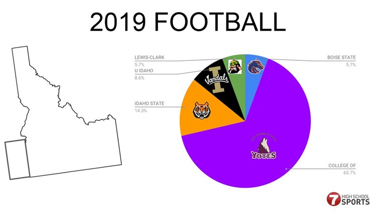 2019 FOOTBALL
