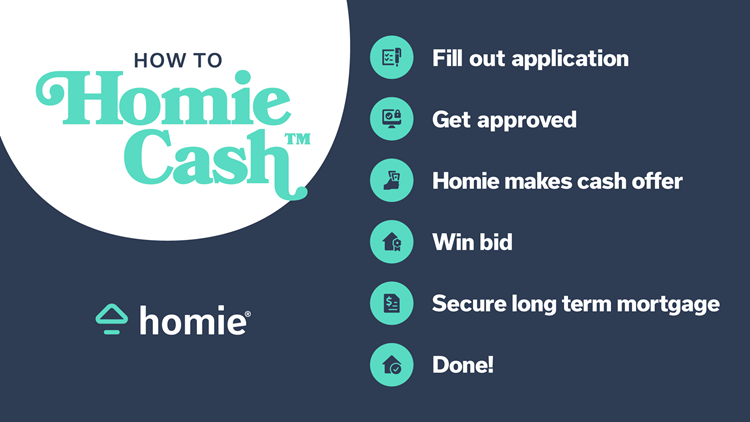 Making buying a home easy and affordable with Homie