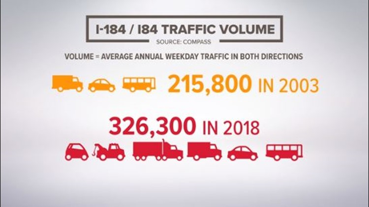 I-84 traffic volume changes between 2003 and 2018