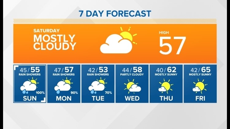 One day break before more rain shower starting Sunday and going through Tuesday with cool temperatures