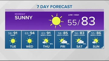 Following the weekends' storms, the Treasure Valley will see cooler temps start the week