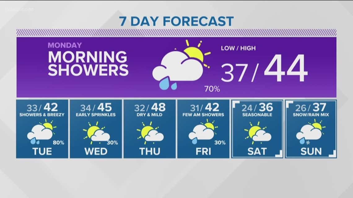 Showers ending but more for tonight and tomorrow
