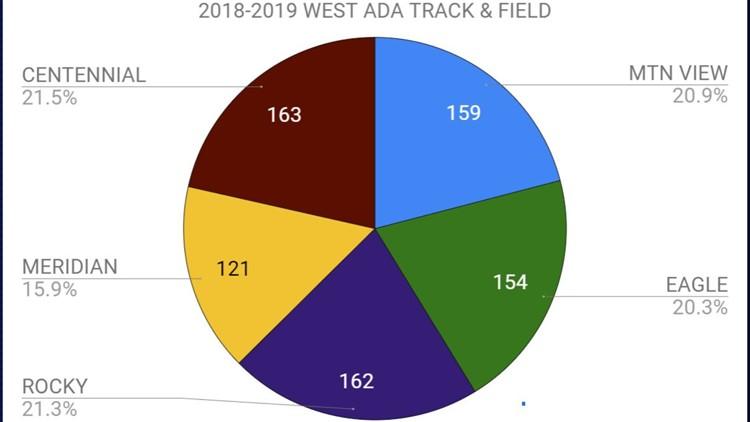 2018-2019 West Ada track & field