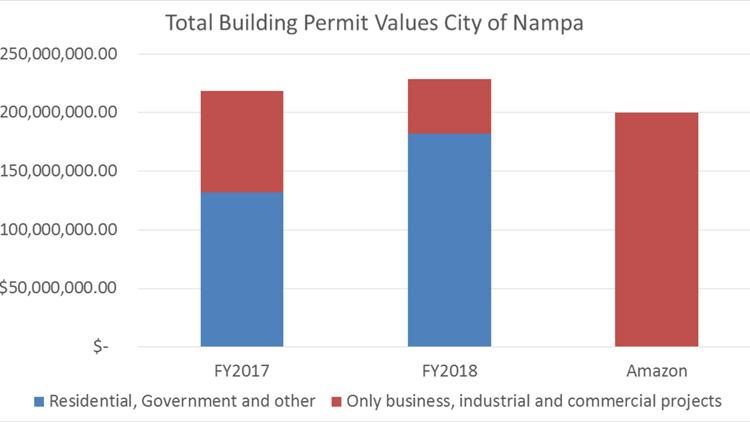 Idaho Press Nampa growth