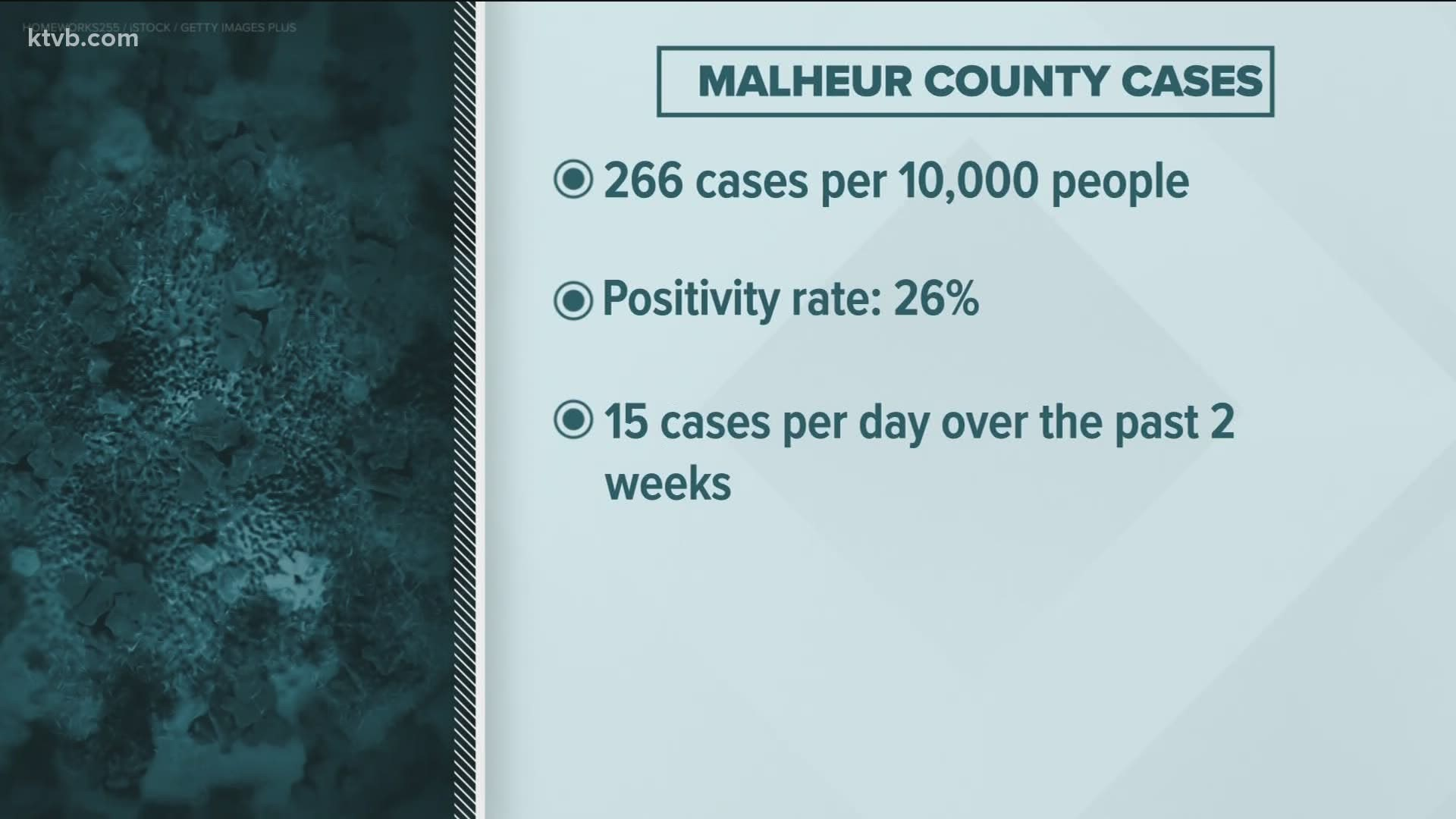 It S Very Much Real It S Not Political Malheur County Is Moving Back To Phase 1 Next Week As Cases Rise Ktvb Com