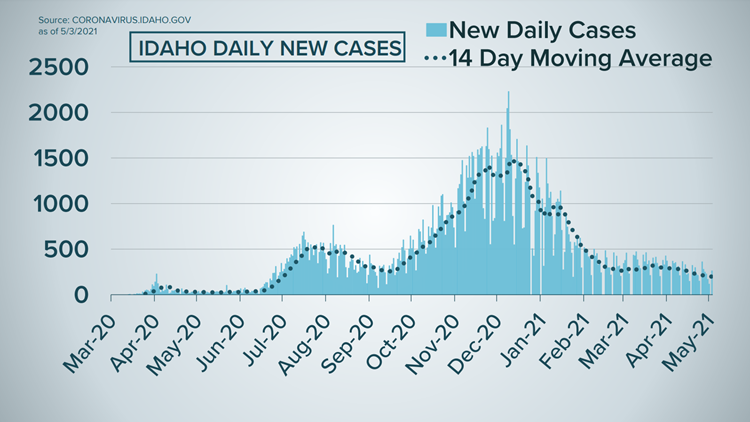 Idaho COVID-19 latest: 220 new cases reported on Wednesday, no new deaths