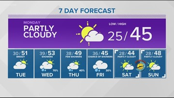 Web weather for Sunday, March 2
