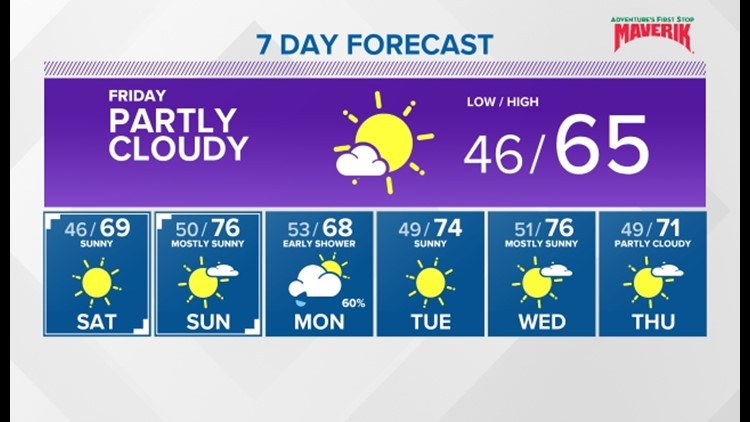 Chilly mornings with sunny and warmer weather for the weekend