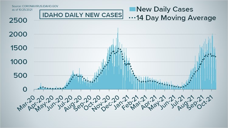 Latest Idaho COVID-19 case and vaccine numbers: Interactive graphs and maps tracking the pandemic