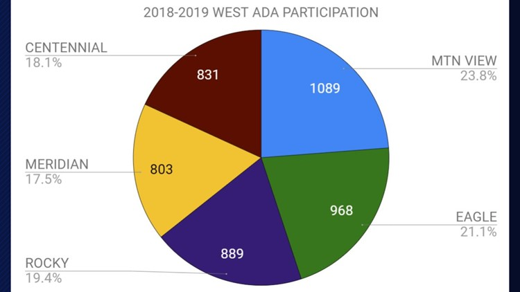 West Ada School District participation numbers